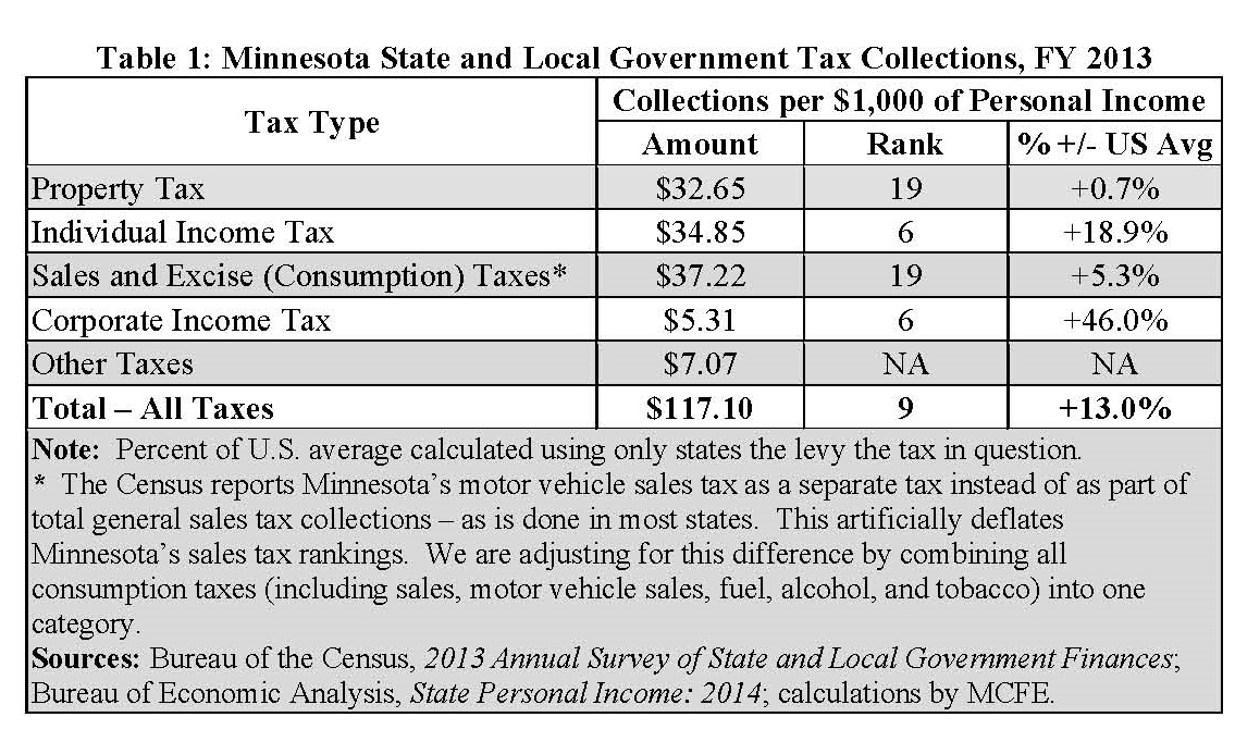 Minnesota Income Tax Calculator | SmartAsset.com